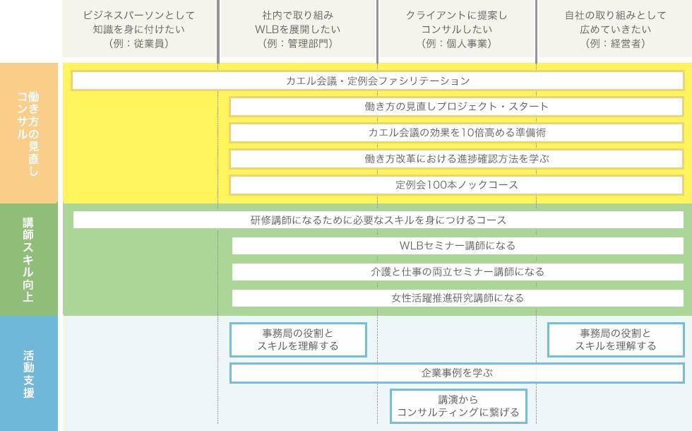 表:アドバンス編の代表的なテーマ