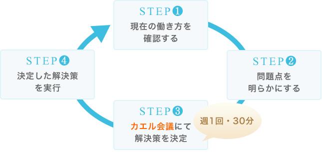 働き方の改革の基本的な進め方