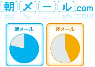朝メール.com
