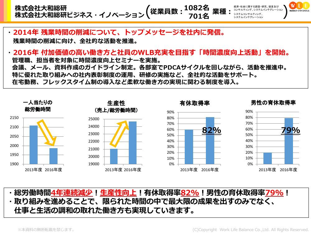 株式会社大和総研・株式会社大和総研ビジネス・イノベーション
