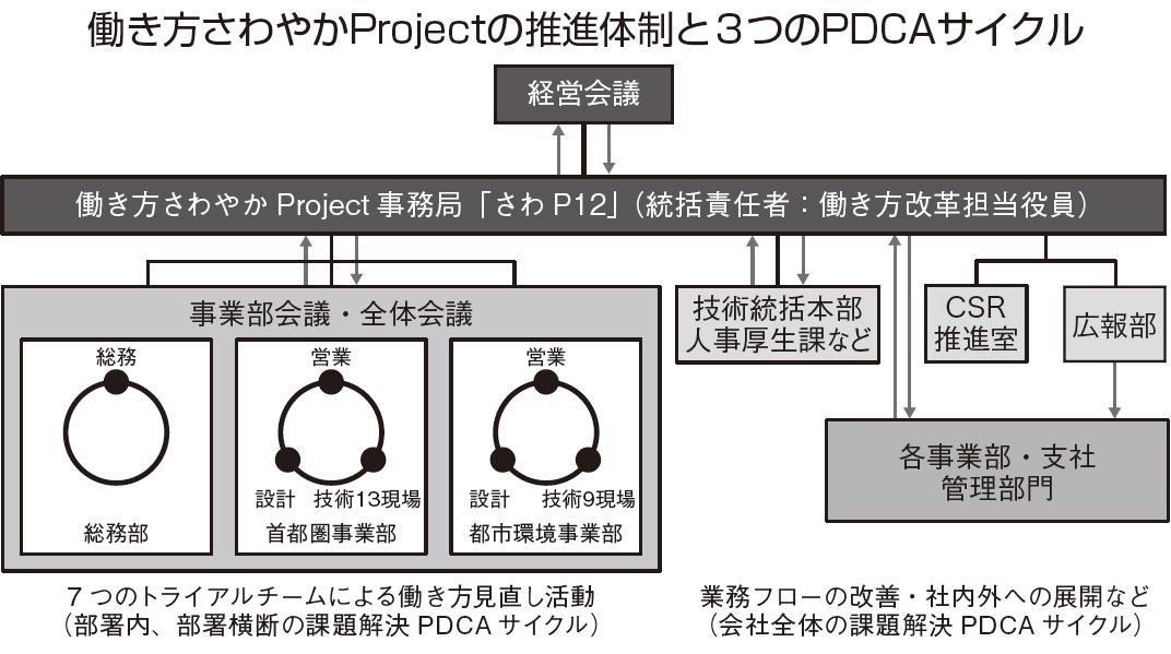 働き方さわやかProjectの推進体制と3つのPDCAサイクル