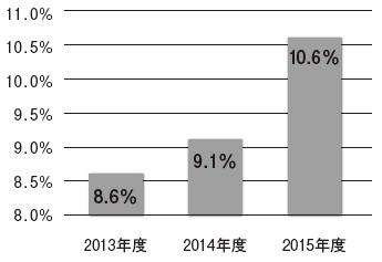 三重県下の企業の女性管理職比率