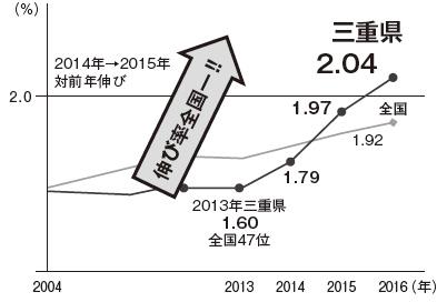 2016年障害者の法定雇用率達成